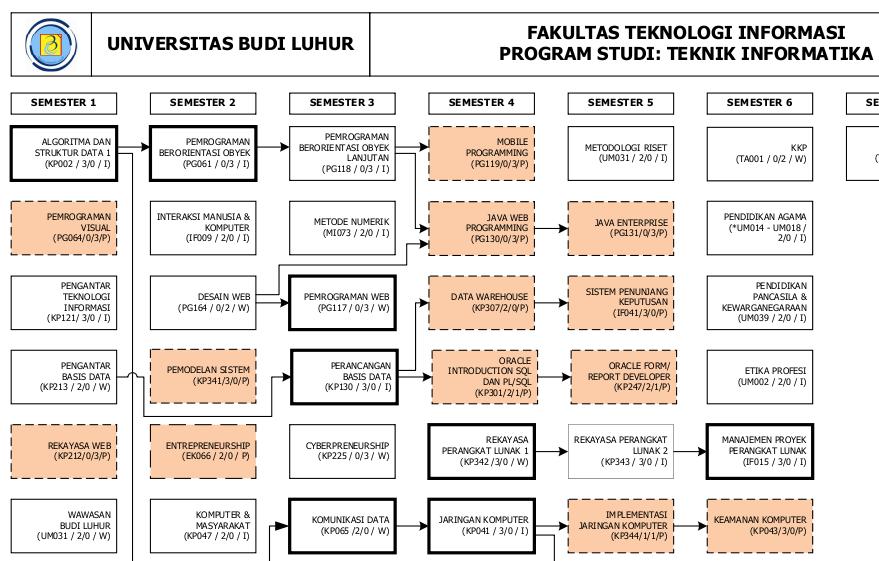 Panduan Pengisian KRS Semester Gasal 2011/2012 Teknik Informatika