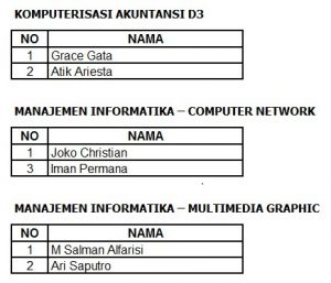 Daftar Nama Dosen Pembimbing KKP D3 Unggulan Semester Gasal 20202021
