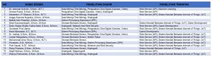Daftar Dosen Pembimbing KKP Program Studi Teknik Informatika Semester Gasal 2021/2022