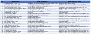 Daftar Dosen Tugas Akhir Program Studi Teknik Informatika Semester Gasal 2021/2022